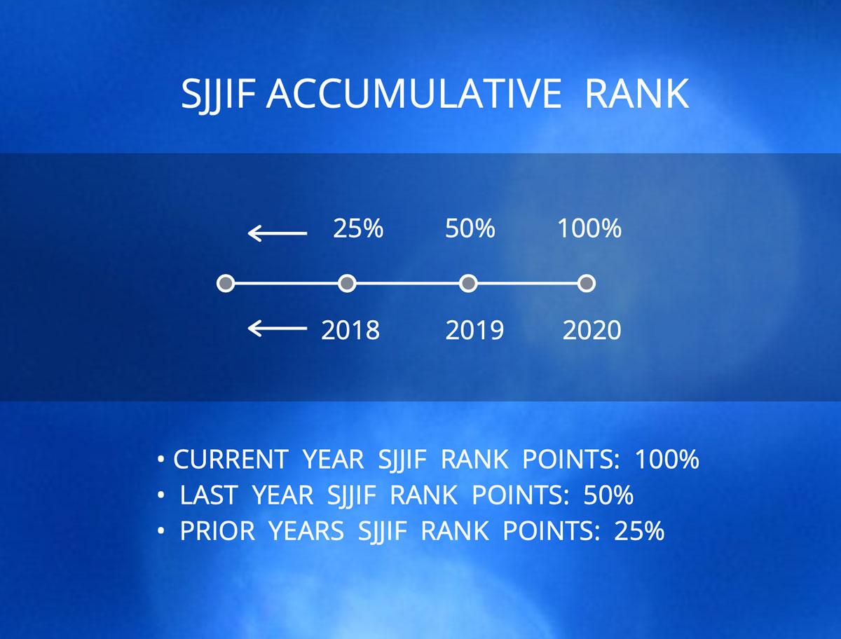 SJJIF Accumulative Ranking